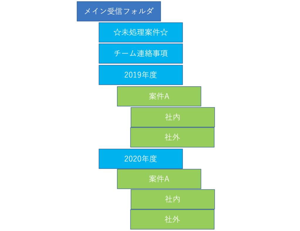 メールフォルダ管理図