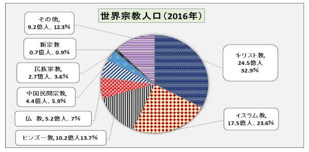 世界宗教人口グラフ(2016年度)