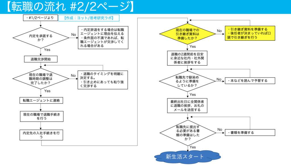 転職の流れ・進め方【内定後篇4】:引き継ぎ資料の作成