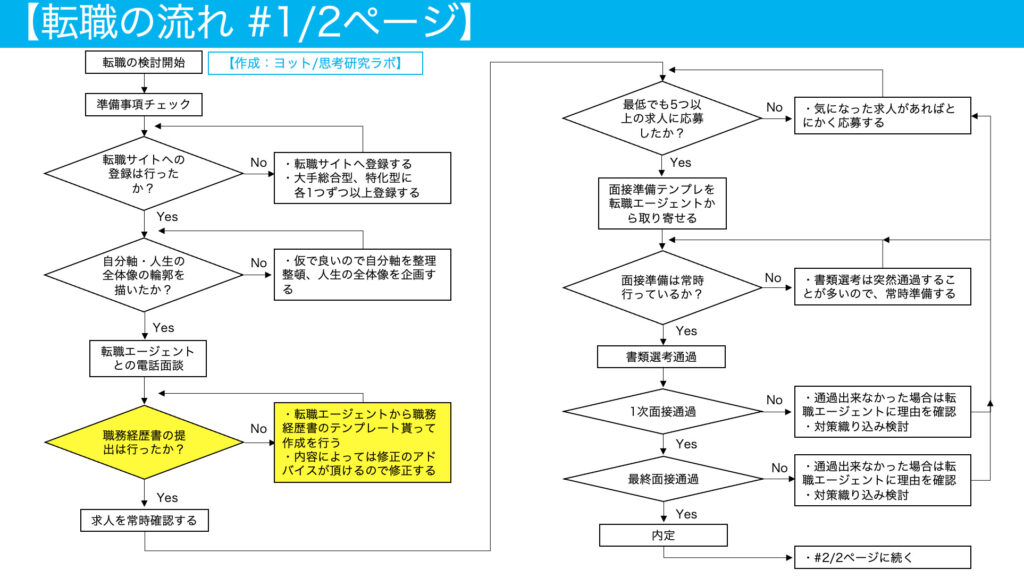転職の流れ・進め方【基本準備篇4】:職務経歴書の作成