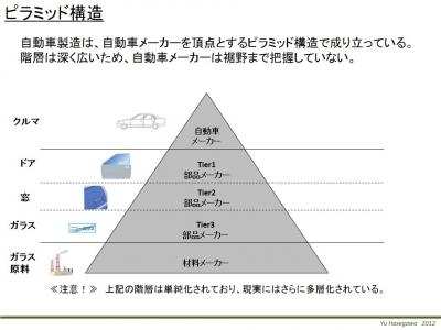 自動車業界のピラミッド構造