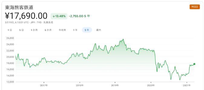JR東海 株価