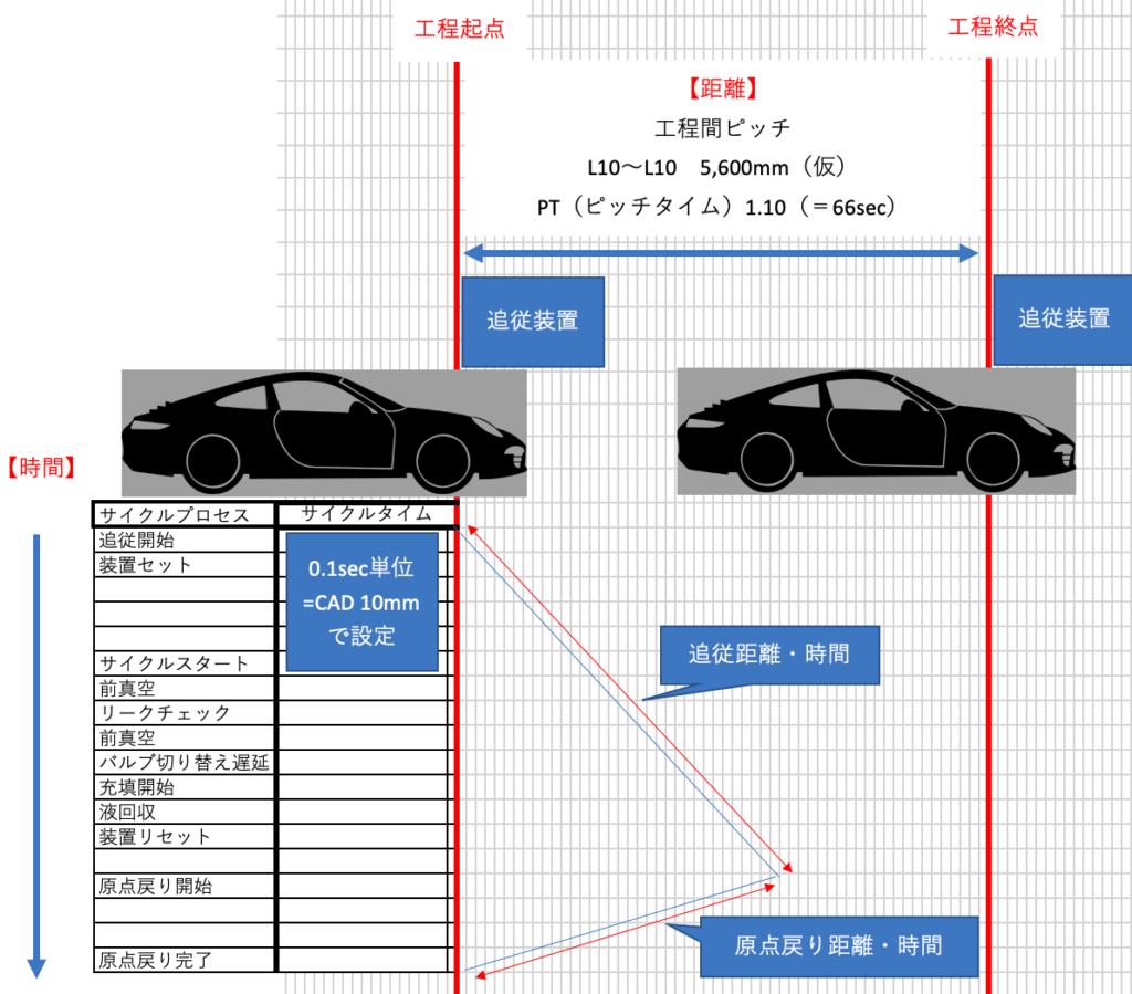 トヨタ式サイクル線図概略